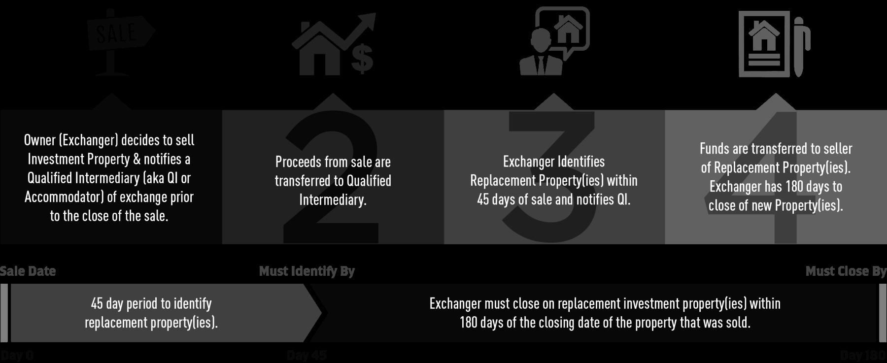 1031 Exchange Rules - 세금이연환환