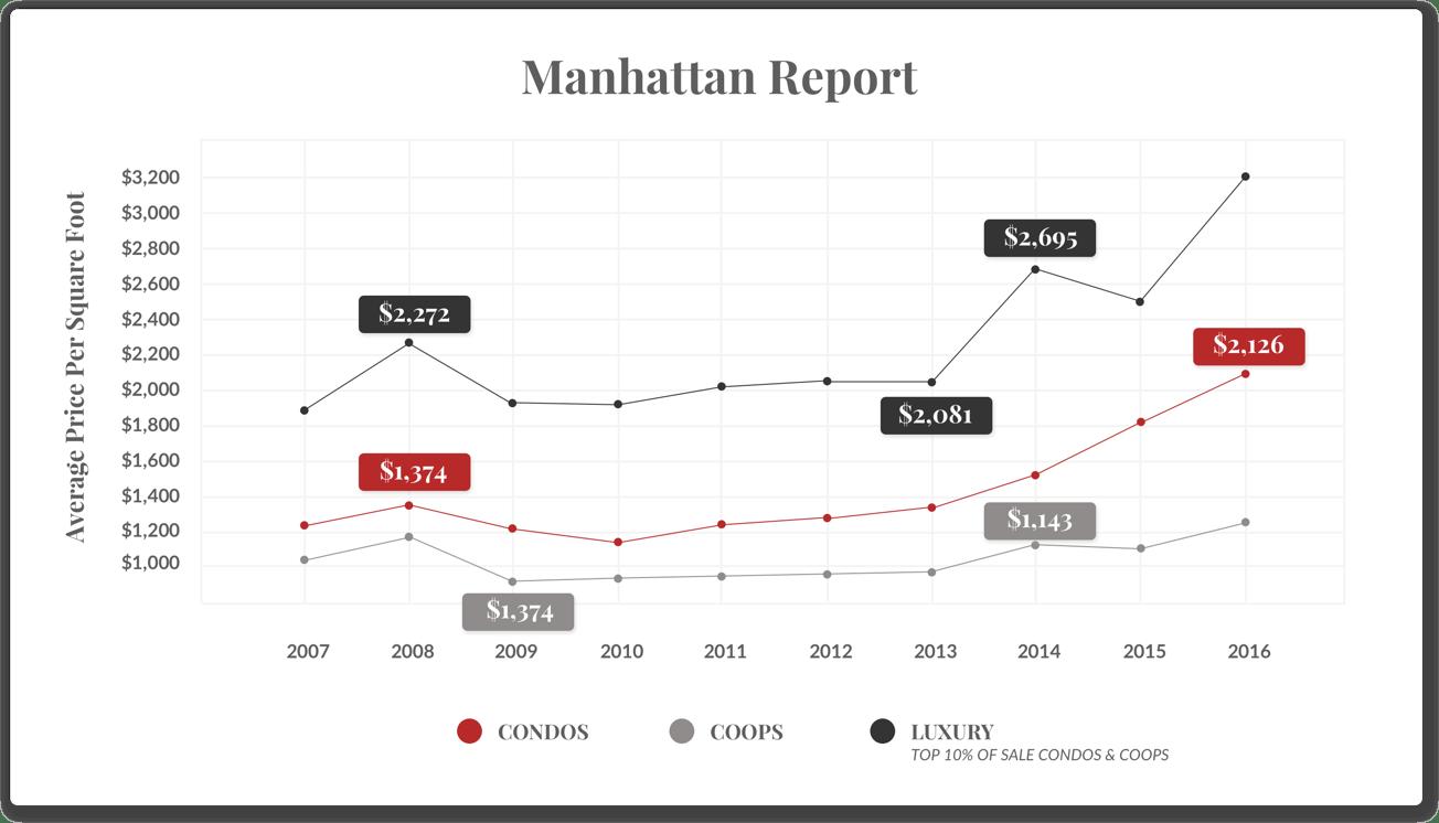 맨해튼 보고서